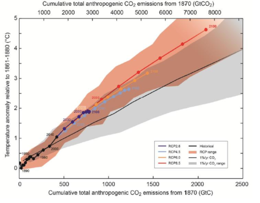 shows-the-cumulative-total-anthropogenic-carbon-dioxide-emissions-from-1870