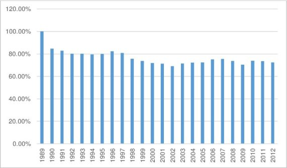 Changes-in-greenhouse-gas-emissions-in-Poland-1989-2012_W840.jpg
